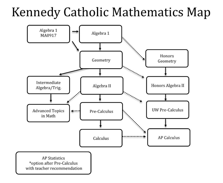 Kennedy Catholic Math Department Map